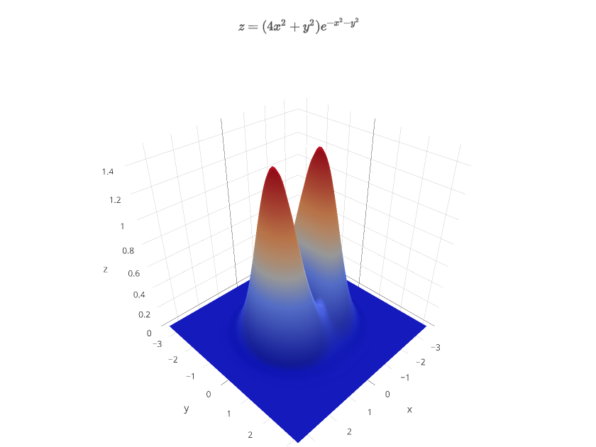 $z=(4x^2+y^2)e^{-x^2-y^2}$   surface made by Covariant   plotly