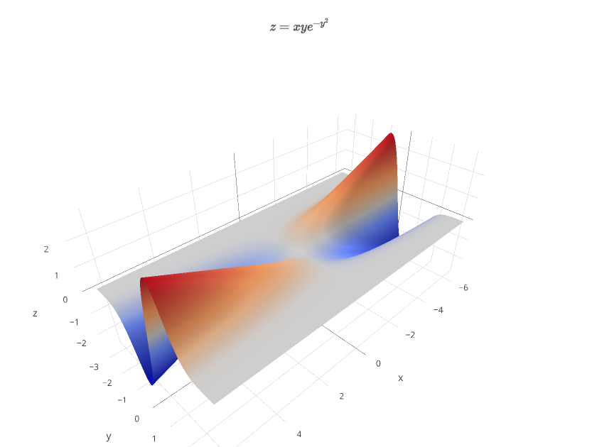 $z=xye^{-y^2}$ | surface made by Covariant | plotly