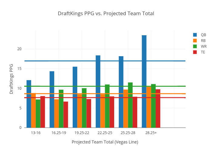 DraftKings PPG vs. Projected Team Total | grouped bar chart made by Dfsondemand | plotly
