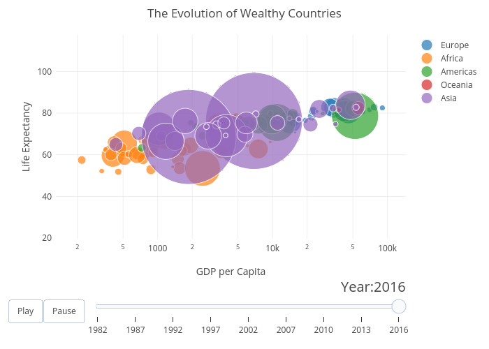 Visualising economic data using Plotly - Towards Data Science