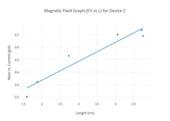 Magnetic Field Graph F I Vs L For Device C Ter Chart Made By Dspingarn