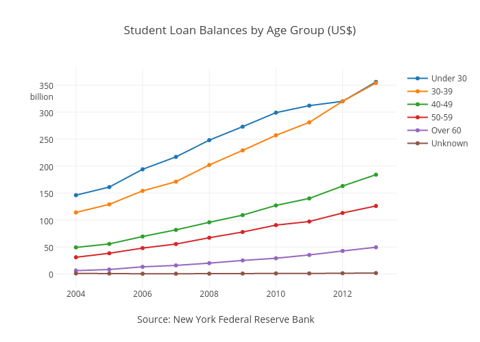 Plotly blog total student loan balances by age group us ccuart Choice Image