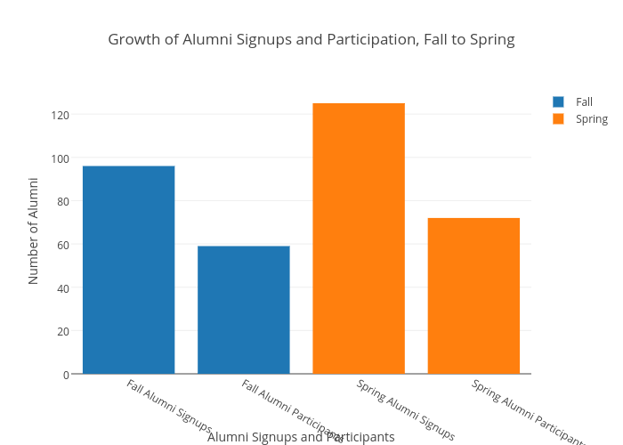 Growth of Alumni Signups and Participation, Fall to Spring | grouped bar chart made by Danielwillson | plotly