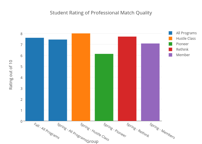 Student Rating of Professional Match Quality | grouped bar chart made by Danielwillson | plotly