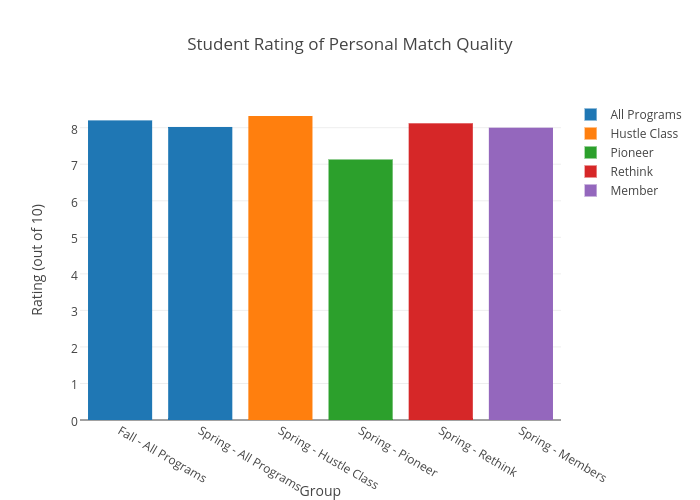 Student Rating of Personal Match Quality | grouped bar chart made by Danielwillson | plotly