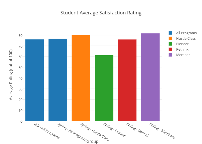 Student Average Satisfaction Rating | grouped bar chart made by Danielwillson | plotly