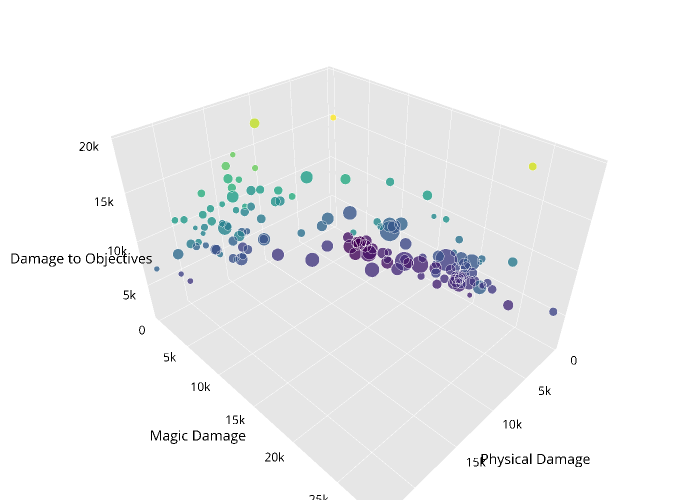 scatter3d made by Datallama | plotly