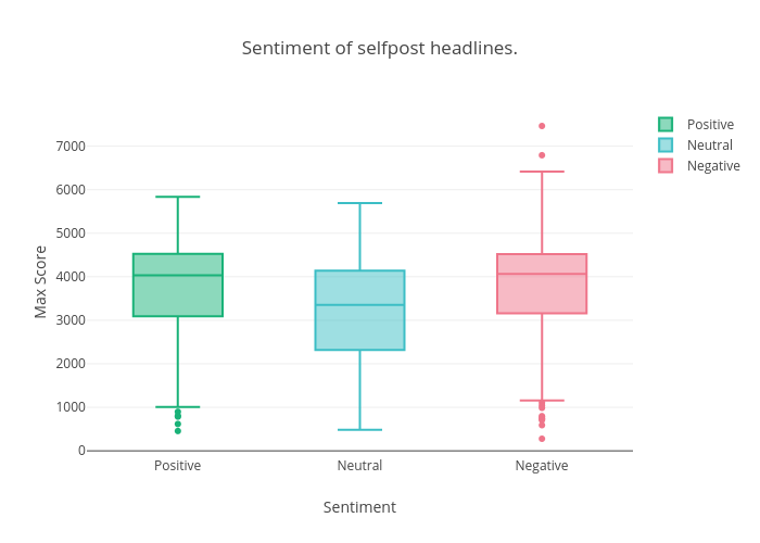 Sentiment of selfpost headlines. | box plot made by Datastoriesplots | plotly