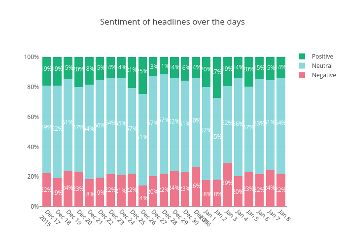Sentiment of headlines over the days | stacked bar chart made by Datastoriesplots | plotly