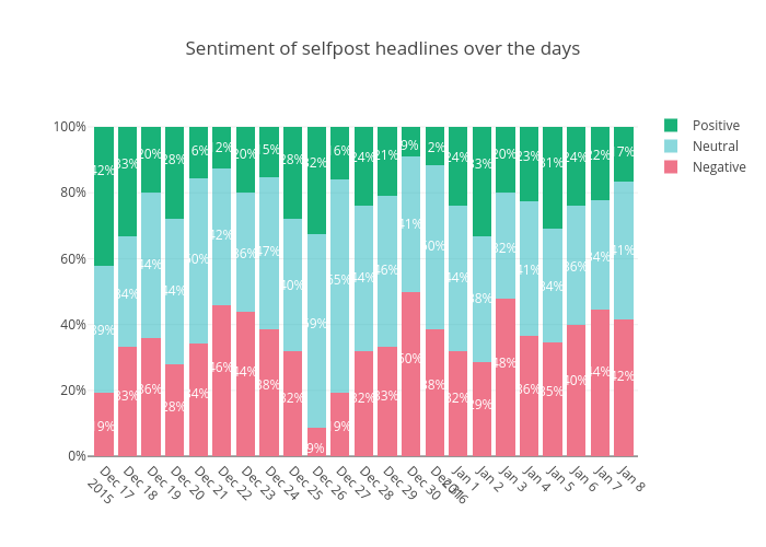 Sentiment of selfpost headlines over the days | stacked bar chart made by Datastoriesplots | plotly