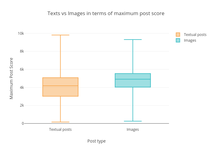 Texts vs Images in terms of maximum post score   box plot made by Datastoriesplots   plotly