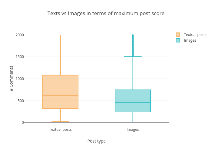 Texts vs Images in terms of maximum post score | box plot made by Datastoriesplots | plotly