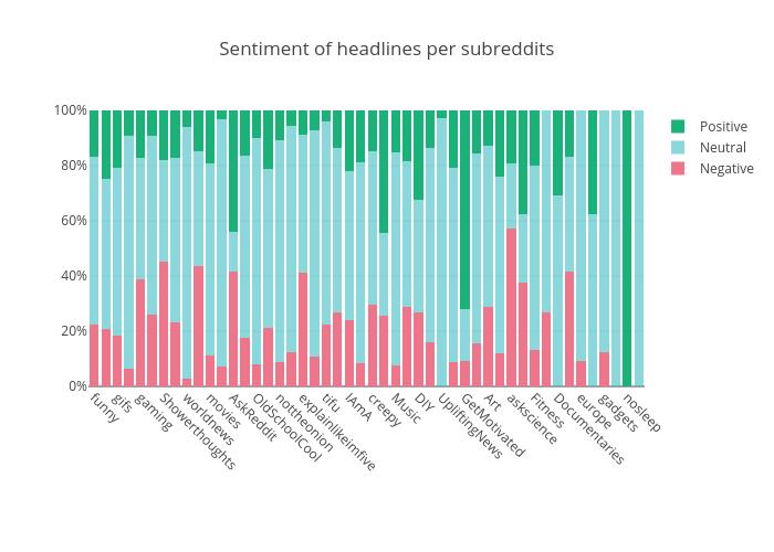 Sentiment of headlines per subreddits | stacked bar chart made by Datastoriesplots | plotly