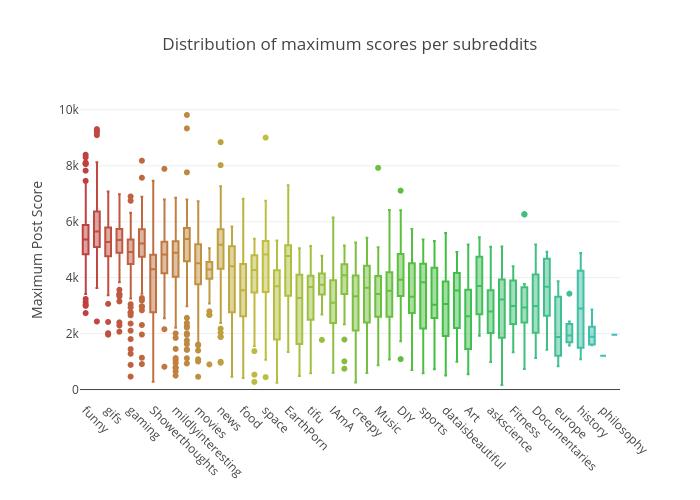 Distribution of maximum scores per subreddits | box plot made by Datastoriesplots | plotly