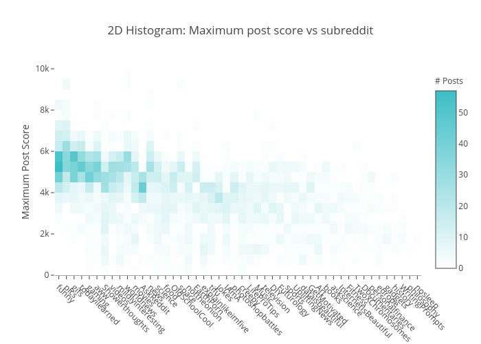 2D Histogram: Maximum post score vs subreddit | 2-dimensional histogram made by Datastoriesplots | plotly
