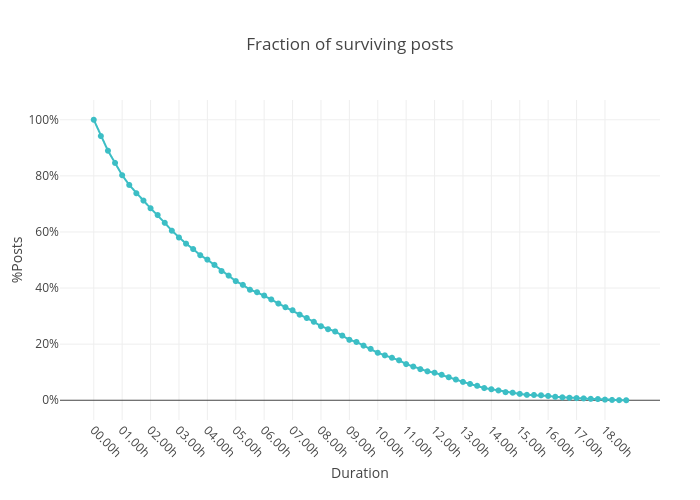 Fraction of surviving posts | line chart made by Datastoriesplots | plotly