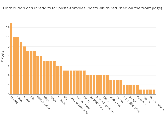 Distribution of subreddits for posts-zombies (posts which returned on the front page) | bar chart made by Datastoriesplots | plotly