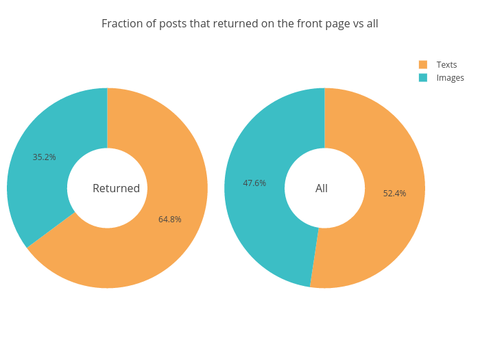 Fraction of posts that returned on the front page vs all | pie made by Datastoriesplots | plotly