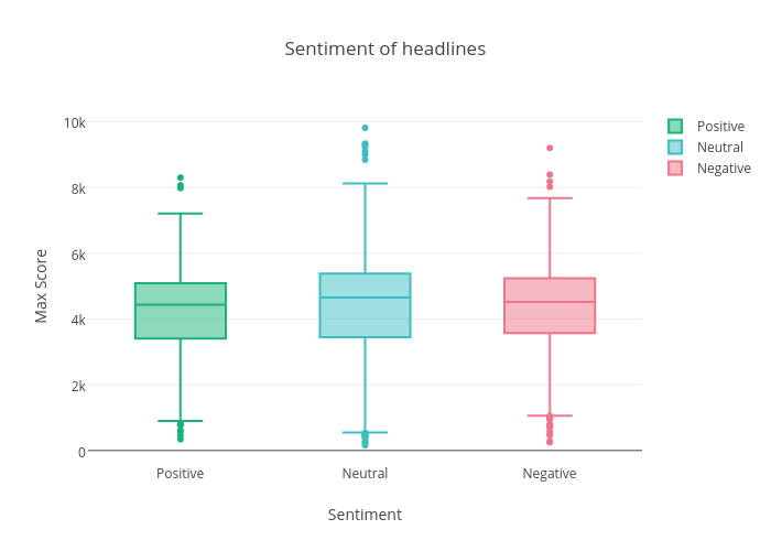 Sentiment of headlines | box plot made by Datastoriesplots | plotly