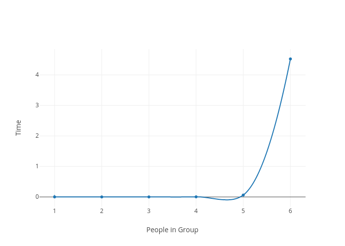 Time vs People in Group | line chart made by Datenstrom | plotly