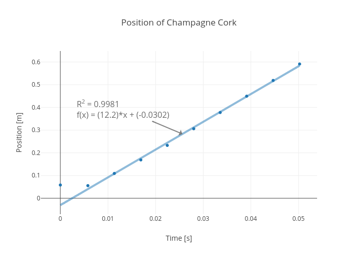 Position of Champagne Cork | scatter chart made by Davidpetro | plotly