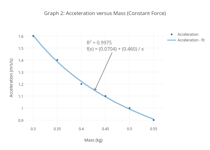 how to find constant mass