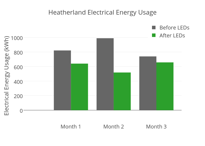 Heatherland Electrical Energy Usage