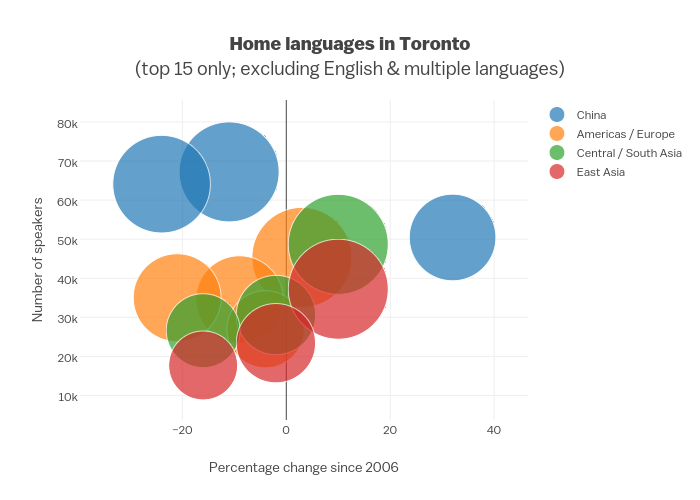 Home languages in Toronto(top 15 only; excluding English & multiple languages) | scatter chart made by Deann | plotly