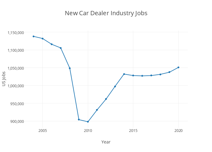 New Car Dealer Industry Jobs