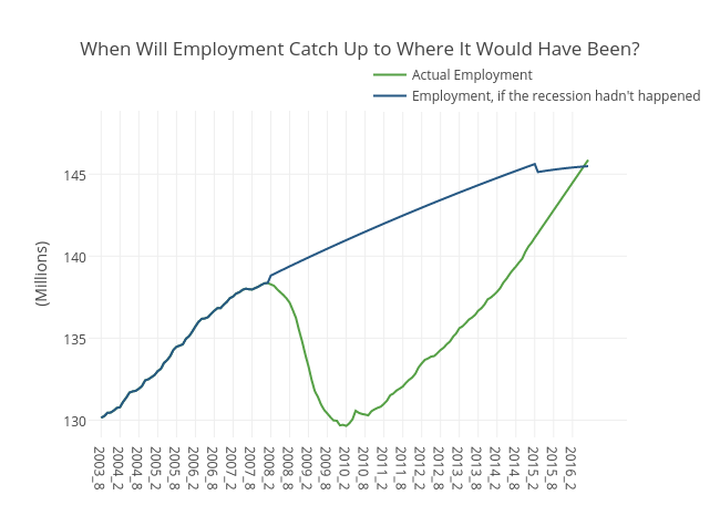 When Will Employment Catch Up to Where It Would Have Been?