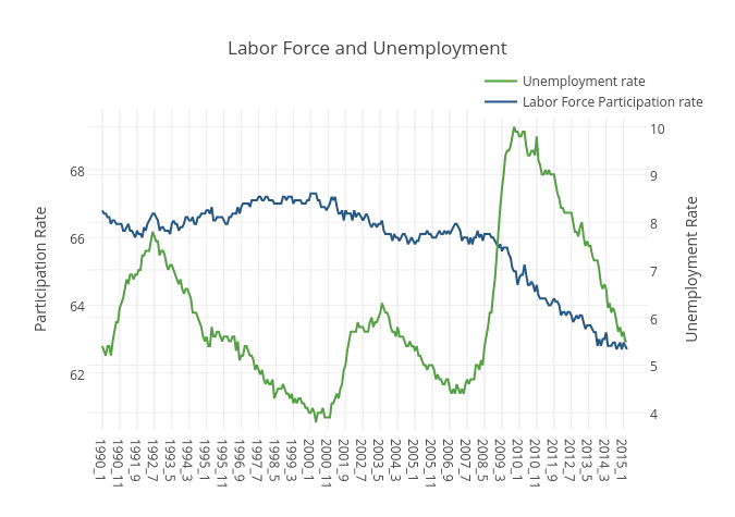 Labor Force and Unemployment