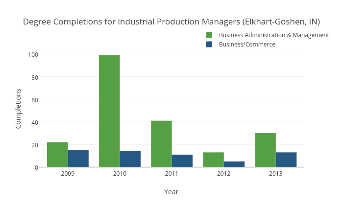 Degree Completions for Industrial Production Managers (Elkhart-Goshen, IN)