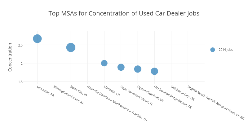 Top MSAs for Concentration of Used Car Dealer Jobs