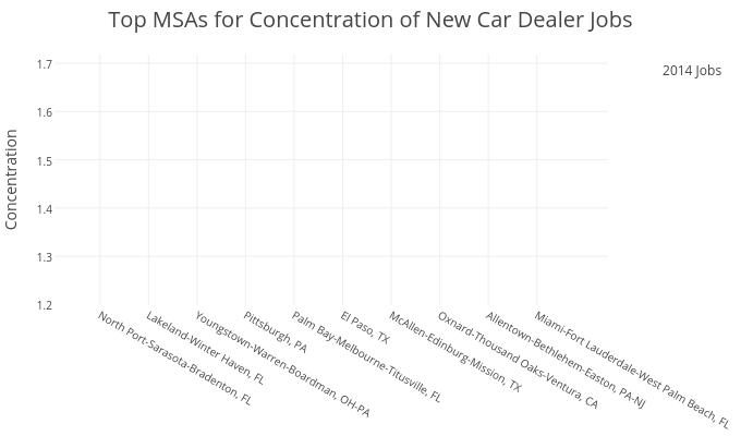 Top MSAs for Concentration of New Car Dealer Jobs