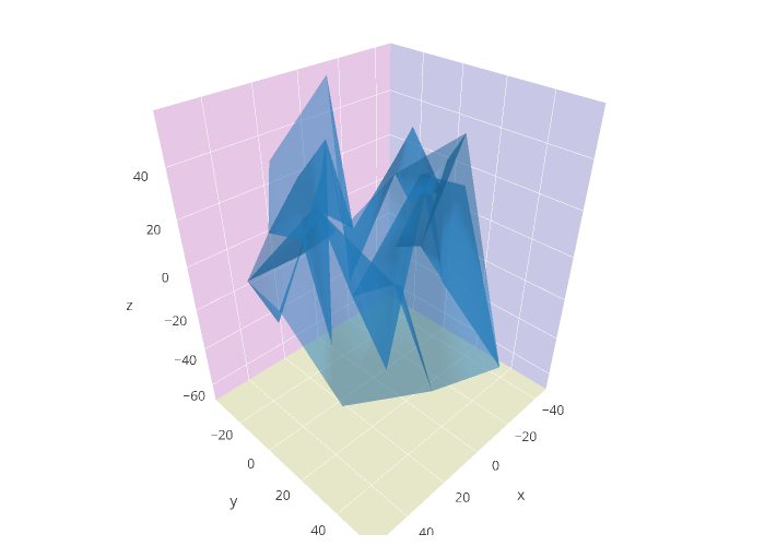 mesh3d made by Diksha_gabha | plotly