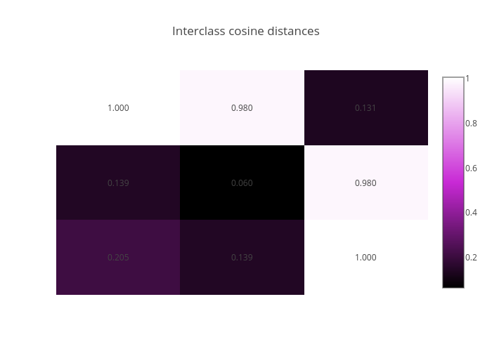 Interclass cosine distances | heatmap made by Diksha_gabha | plotly