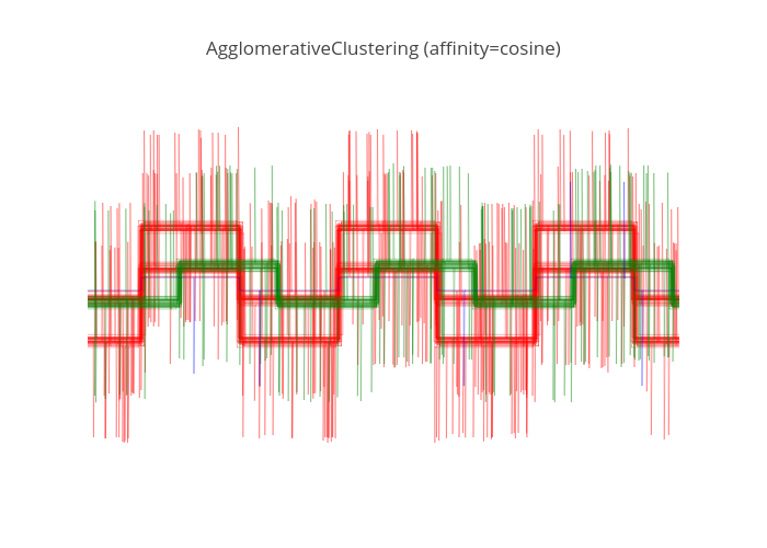 Agglomerative Clustering With Different Metrics   plotly
