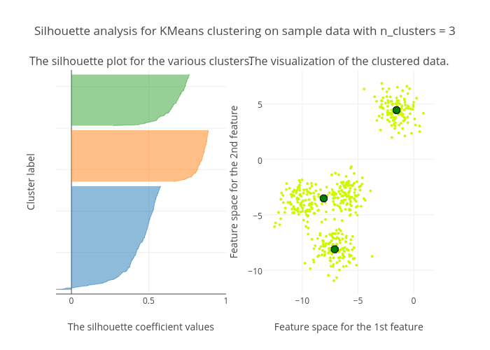 Selecting the number of Clusters with Silhouette Analysis on