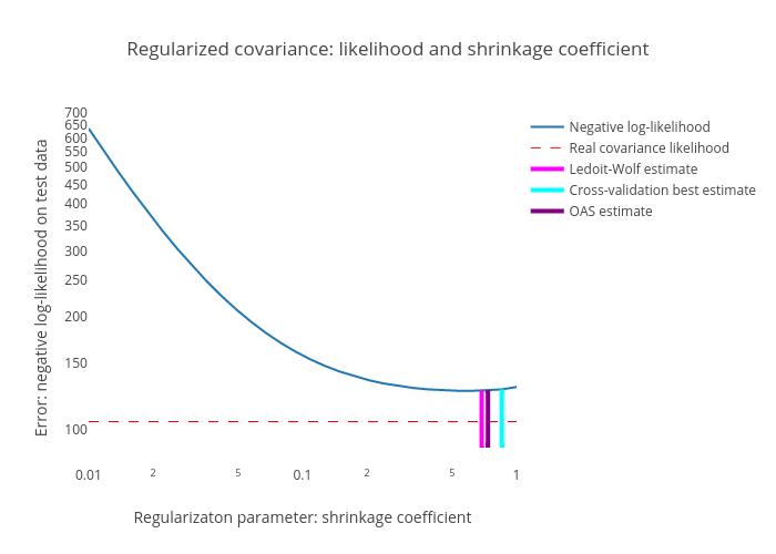 Regularized covariance: likelihood and shrinkage coefficient | line chart made by Diksha_gabha | plotly