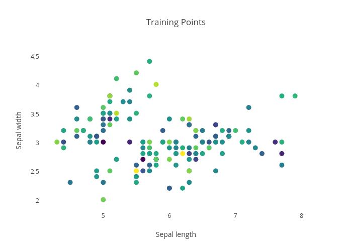Training Points | scatter chart made by Diksha_gabha | plotly