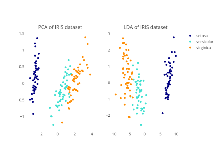 Comparison of LDA and PCA 2D projection of Iris dataset   plotly