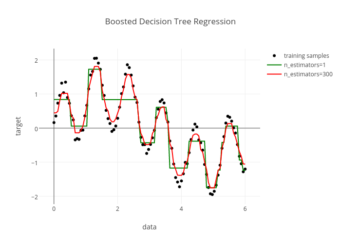Decision Tree Regression with AdaBoost | plotly