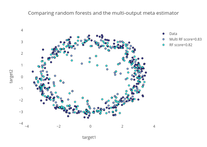 Python Graphing Library | Plotly