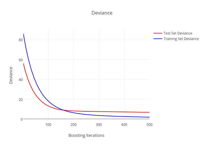 Gradient Boosting Regression   plotly
