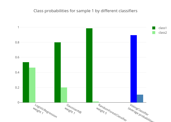 Class Probabilities Calculated by the VotingClassifier   plotly