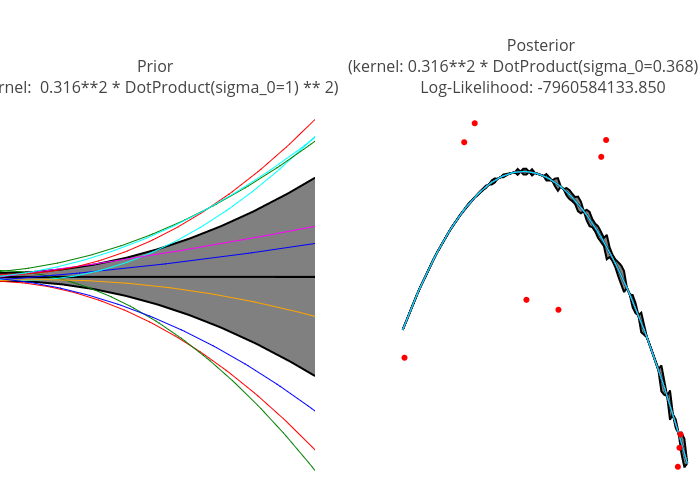 Illustration of Prior and Posterior Gaussian Process for
