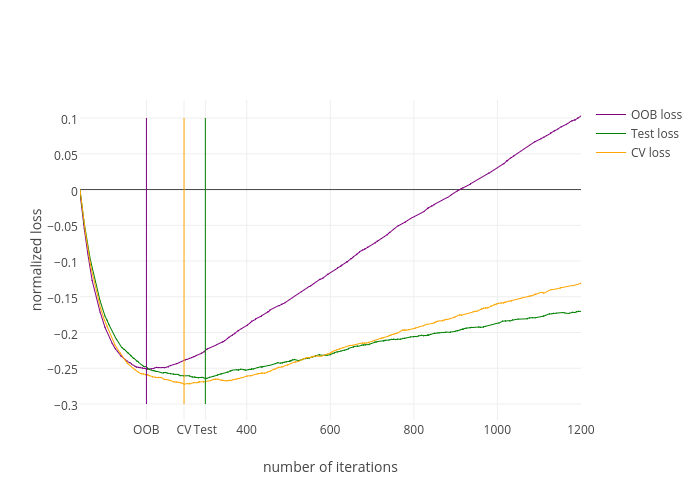 normalized loss vs number of iterations | line chart made by Diksha_gabha | plotly