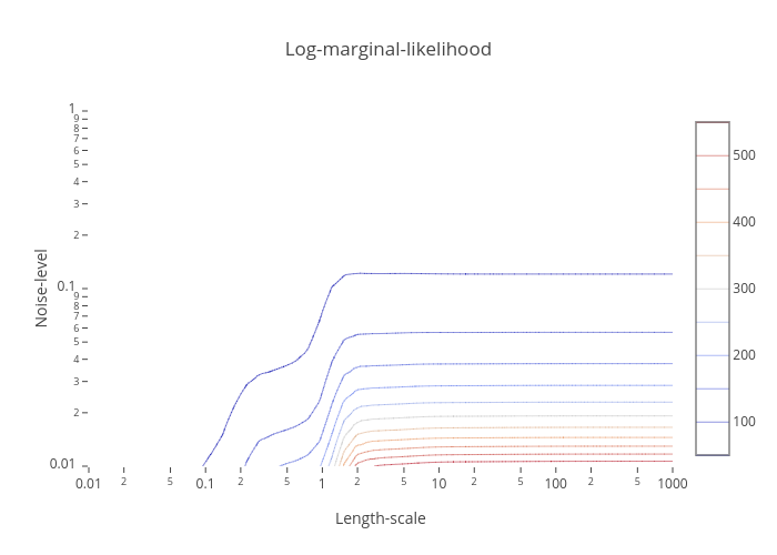Gaussian Rrocess Regression with Noise-Level Estimation   plotly