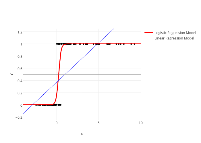 Logistic Function | plotly