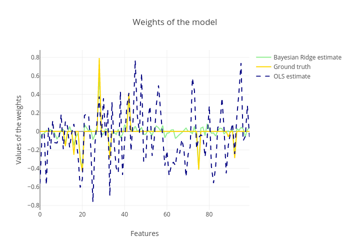 Weights of the model   line chart made by Diksha_gabha   plotly